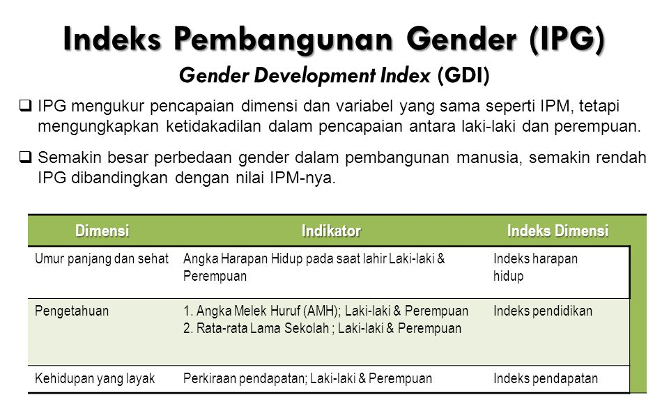 Indeks Pembangunan Gender (IPG) Gender Development Index (GDI)