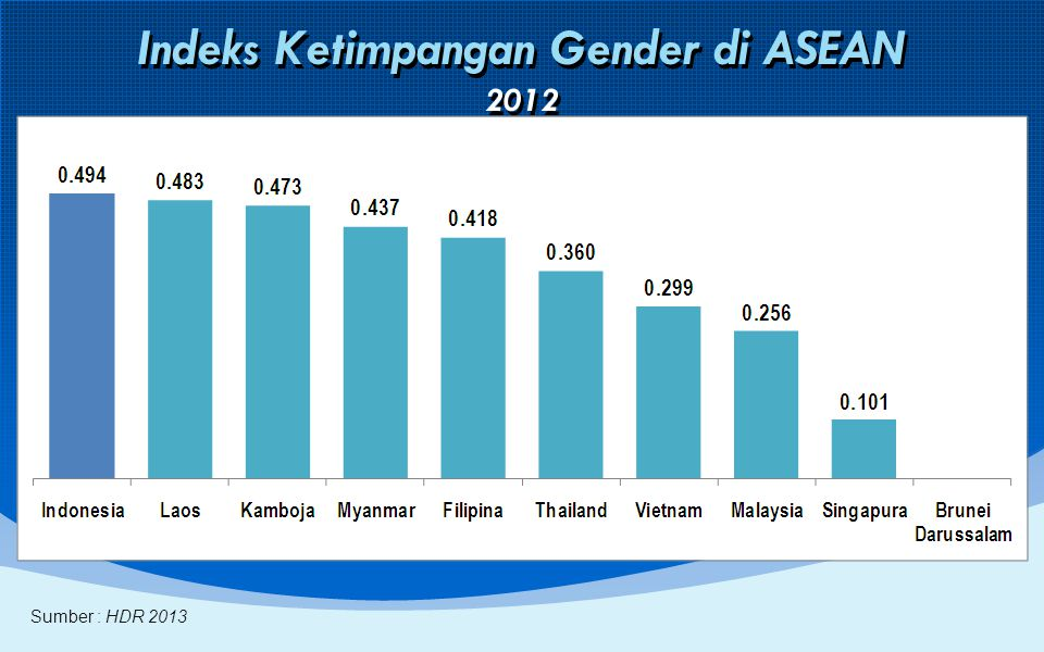 Indeks Ketimpangan Gender di ASEAN 2012