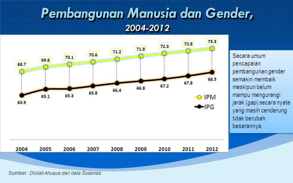 Pembangunan Manusia dan Gender, 2004-2012