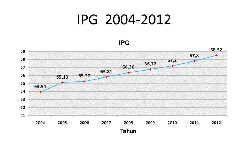 IPG 2004-2012
