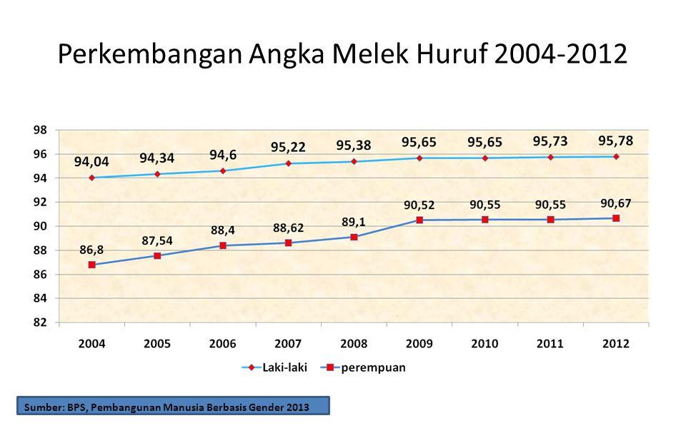 Perkembangan Angka Melek Huruf 2004-2012
