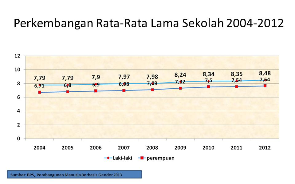 Perkembangan Rata-Rata Lama Sekolah 2004-2012