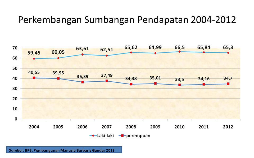 Perkembangan Sumbangan Pendapatan 2004-2012