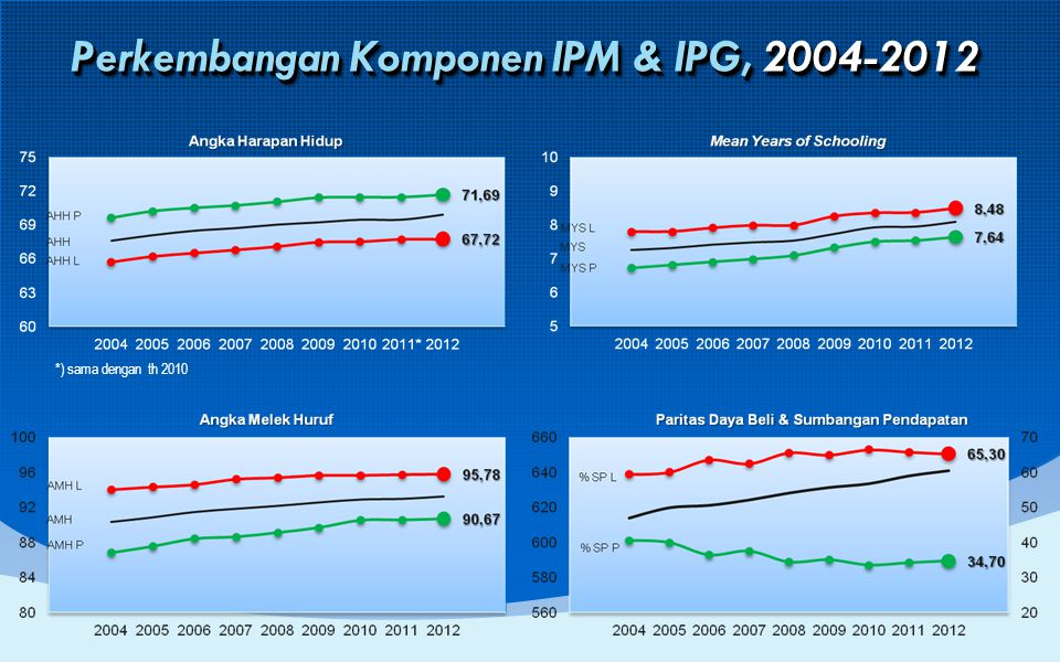 Perkembangan Komponen IPM & IPG, 2004-2012