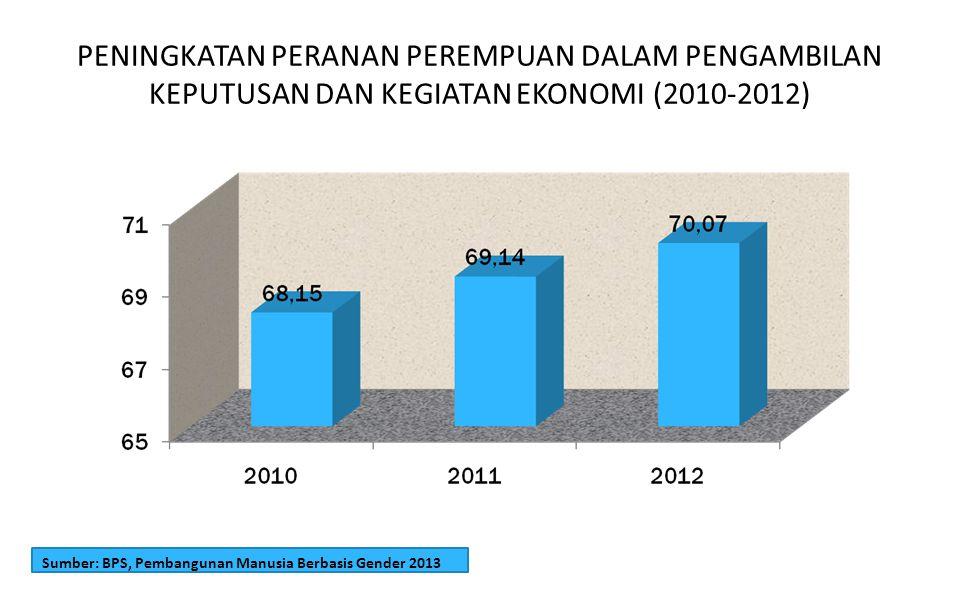 PENINGKATAN PERANAN PEREMPUAN DALAM PENGAMBILAN KEPUTUSAN DAN KEGIATAN EKONOMI (2010-2012)