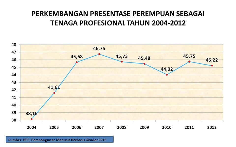 PERKEMBANGAN PRESENTASE PEREMPUAN SEBAGAI TENAGA PROFESIONAL TAHUN 2004-2012