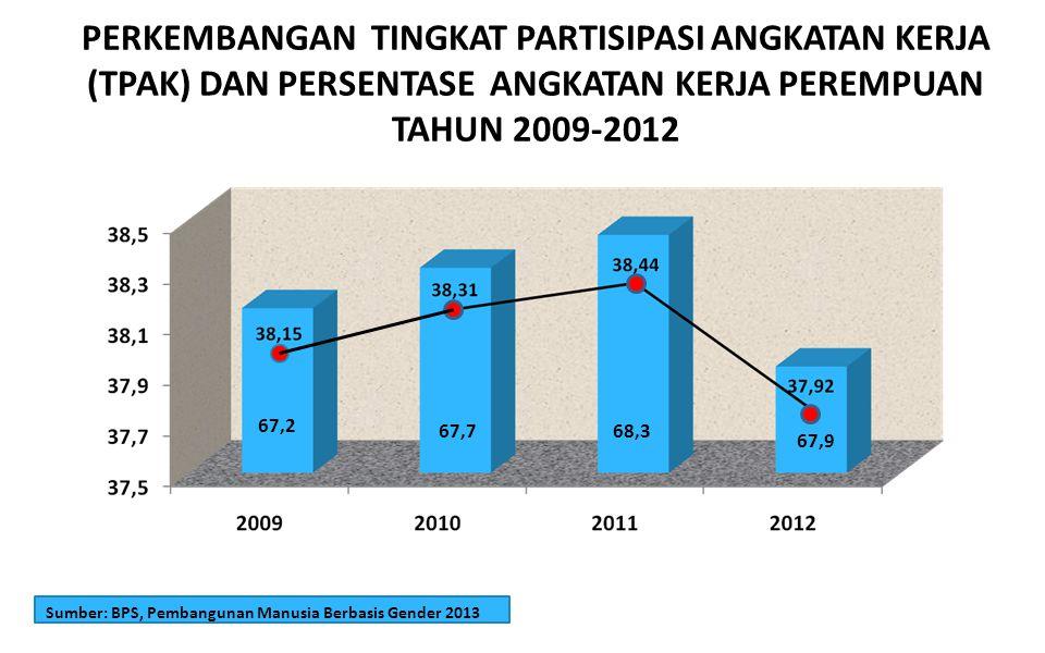 PERKEMBANGAN TINGKAT PARTISIPASI ANGKATAN KERJA (TPAK) DAN PERSENTASE ANGKATAN KERJA PEREMPUAN TAHUN 2009-2012
