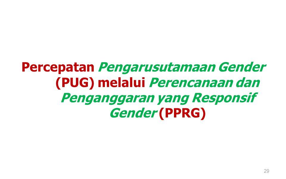 Percepatan Pengarusutamaan Gender (PUG) melalui Perencanaan dan Penganggaran yang Responsif Gender (PPRG)