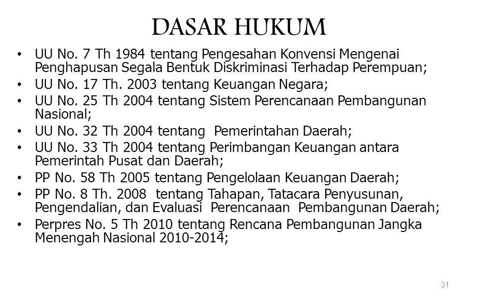 DASAR HUKUM UU No. 7 Th 1984 tentang Pengesahan Konvensi Mengenai Penghapusan Segala Bentuk Diskriminasi Terhadap Perempuan;