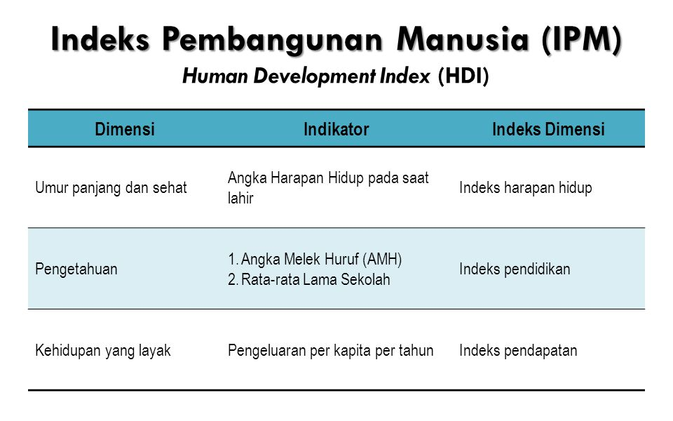 Indeks Pembangunan Manusia (IPM) Human Development Index (HDI)