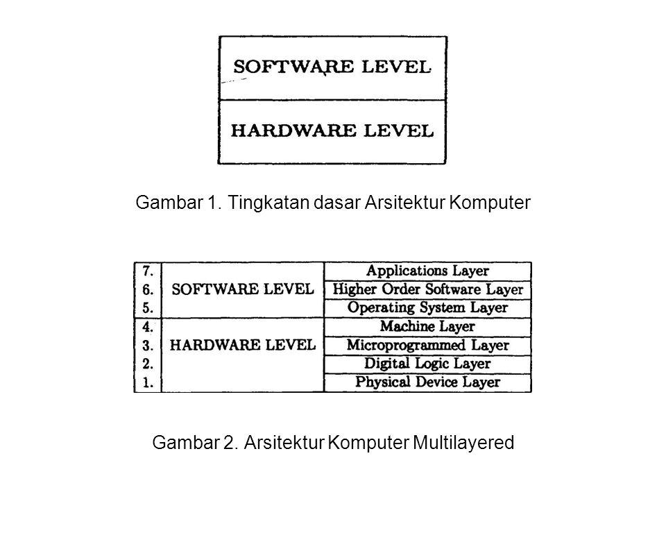 Gambar 1. Tingkatan dasar Arsitektur Komputer