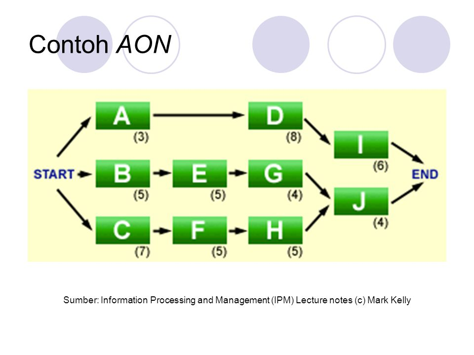 Contoh AON Sumber: Information Processing and Management (IPM) Lecture notes (c) Mark Kelly