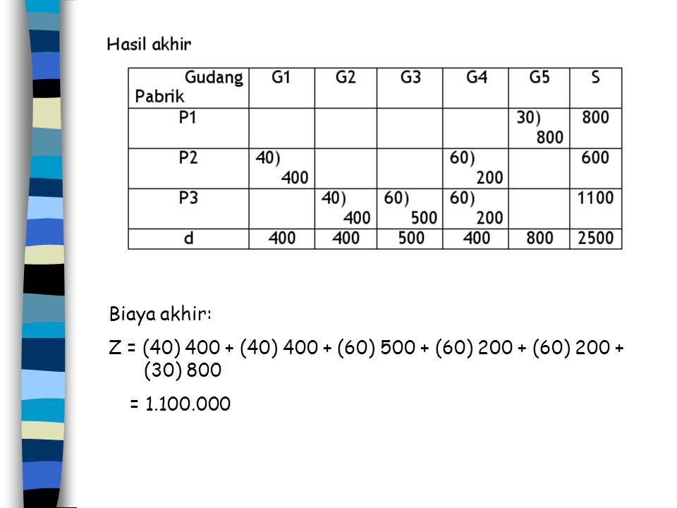 Biaya akhir: Z = (40) 400 + (40) 400 + (60) 500 + (60) 200 + (60) 200 + (30) 800 = 1.100.000