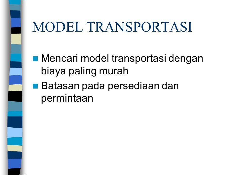 MODEL TRANSPORTASI Mencari model transportasi dengan biaya paling murah.