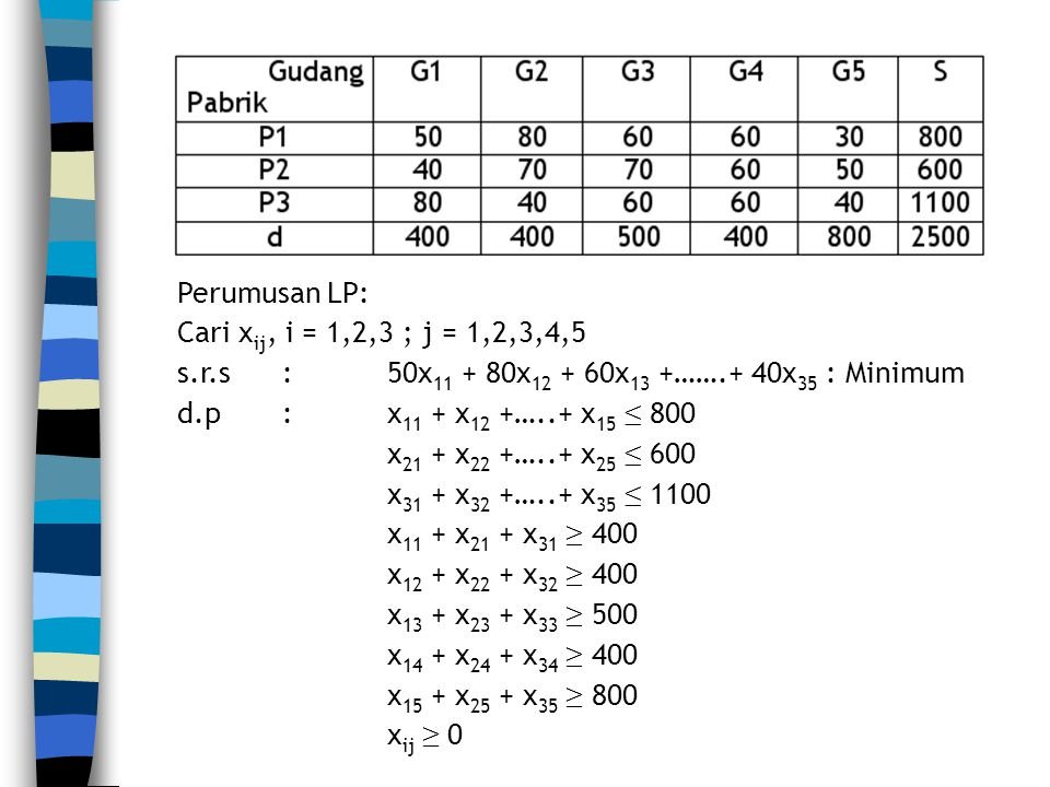 Perumusan LP: Cari xij, i = 1,2,3 ; j = 1,2,3,4,5. s.r.s : 50x11 + 80x12 + 60x13 +…….+ 40x35 : Minimum.
