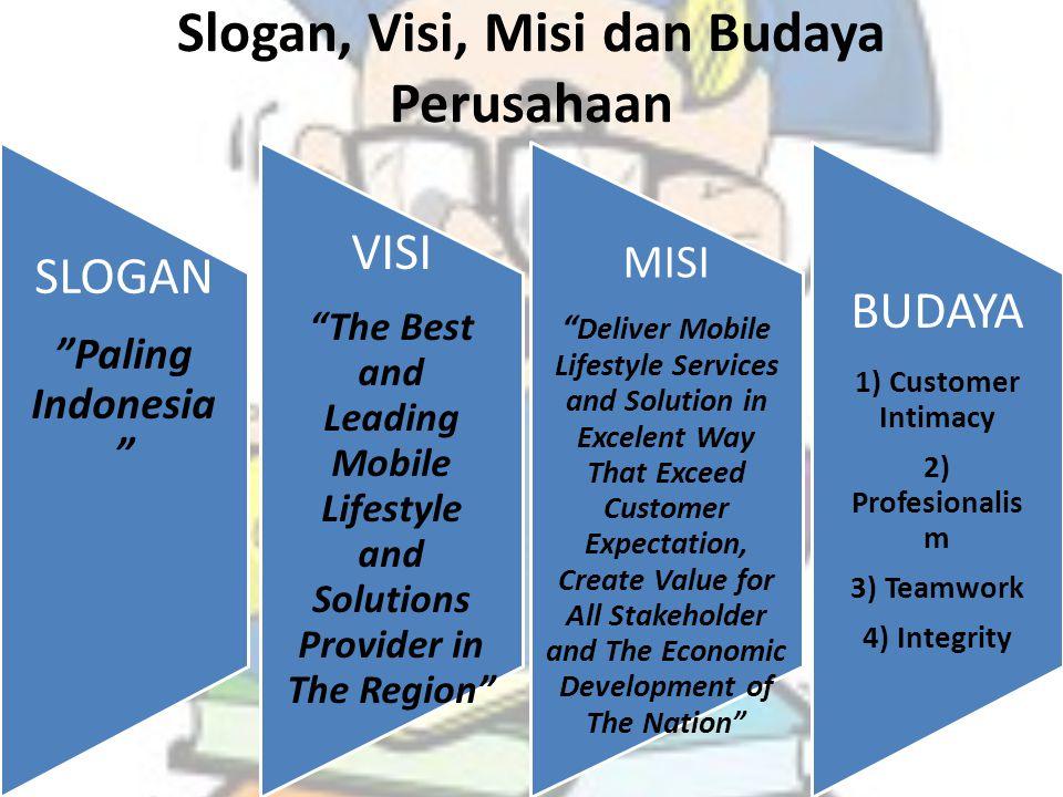 Slogan, Visi, Misi dan Budaya Perusahaan