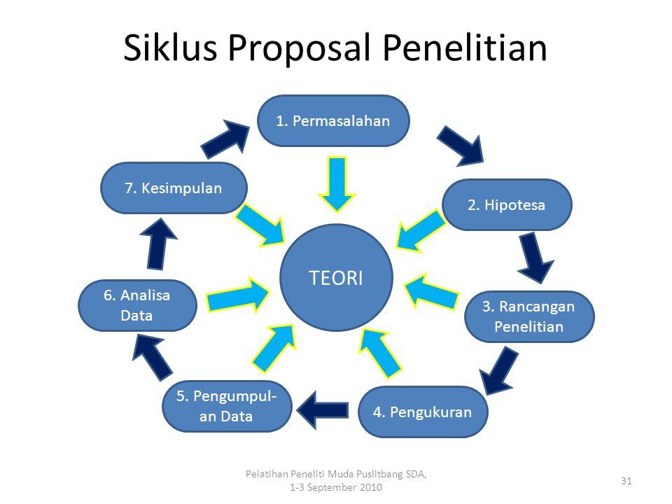 Siklus Proposal Penelitian