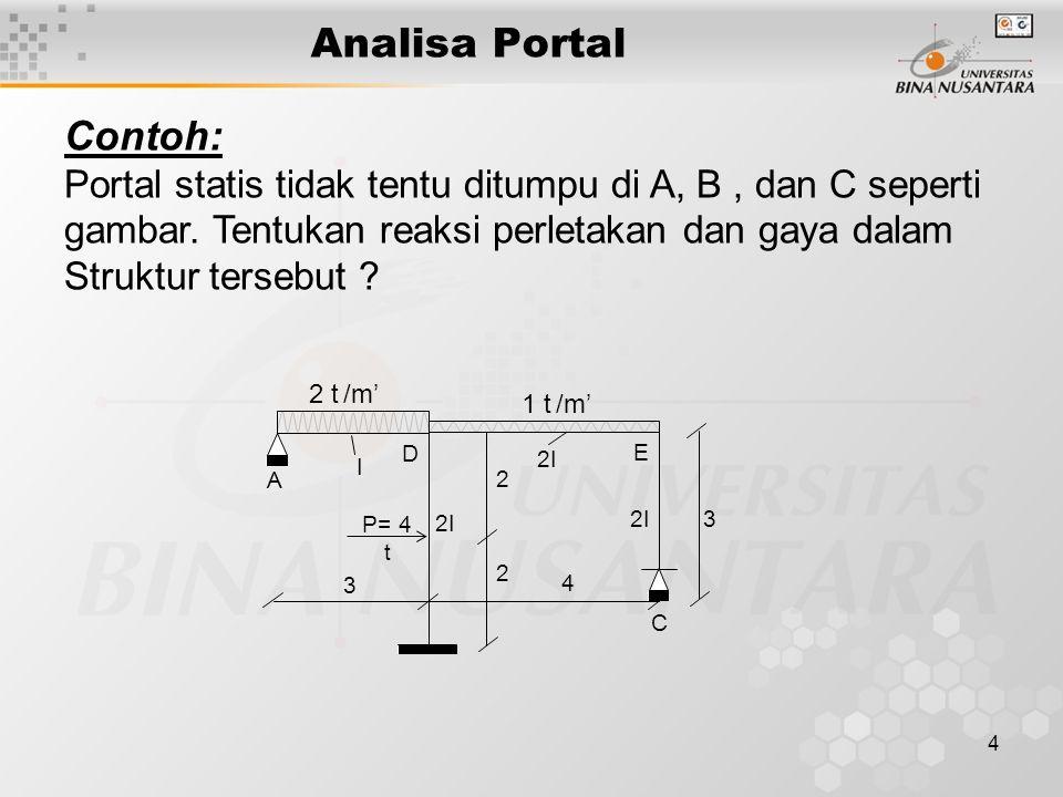 Analisa Portal Contoh: