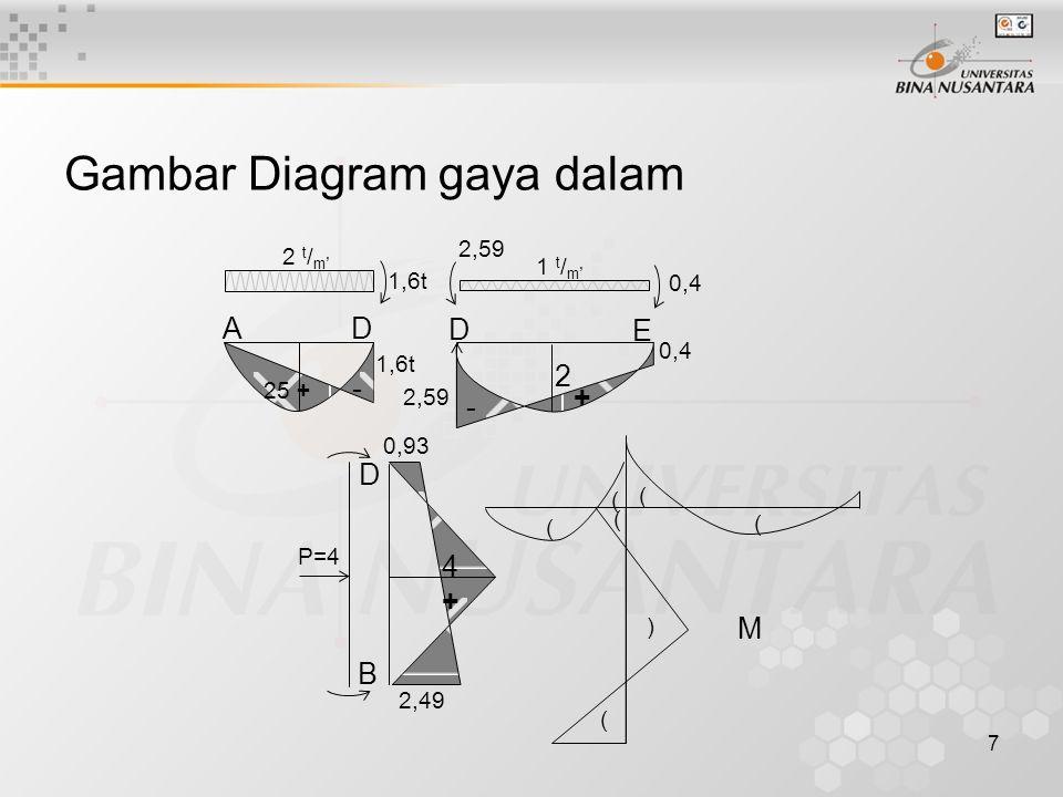 Gambar Diagram gaya dalam