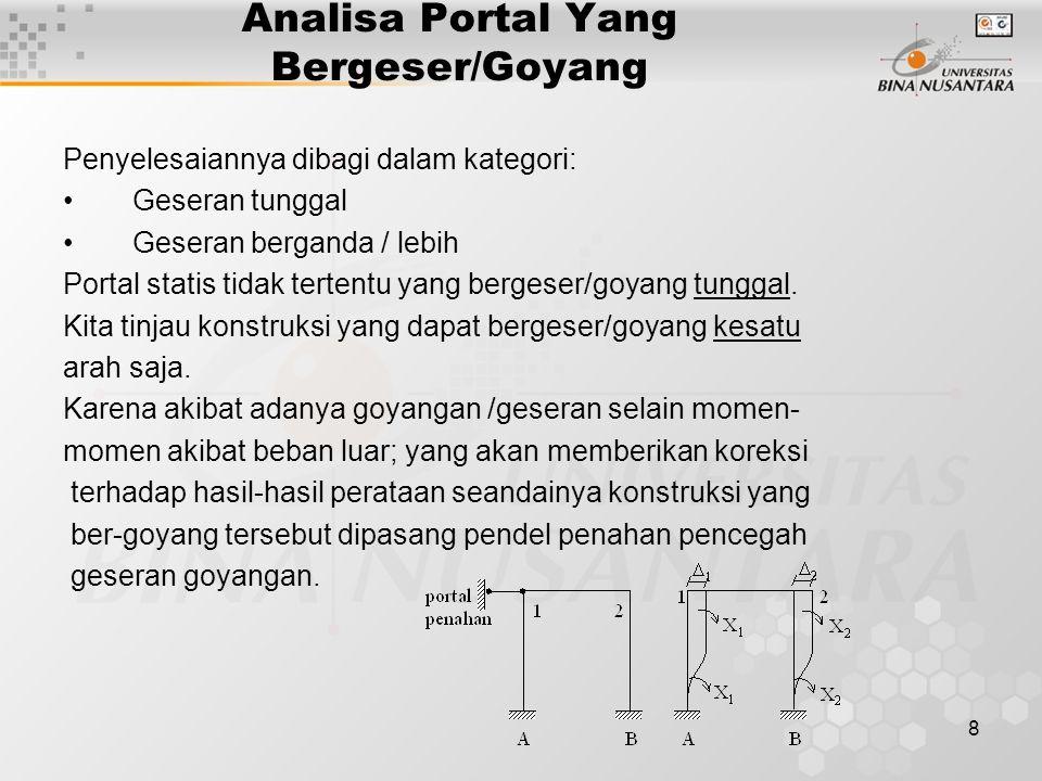 Analisa Portal Yang Bergeser/Goyang