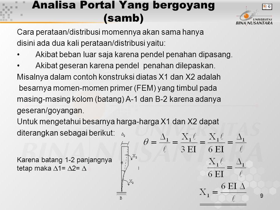 Analisa Portal Yang bergoyang (samb)