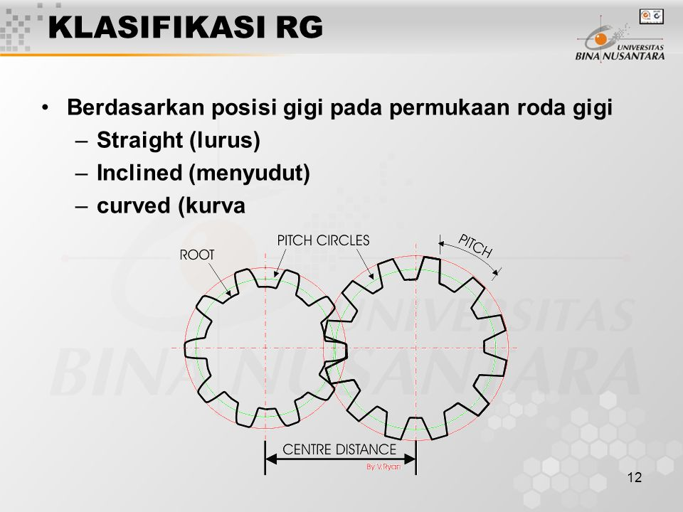 KLASIFIKASI RG Berdasarkan posisi gigi pada permukaan roda gigi