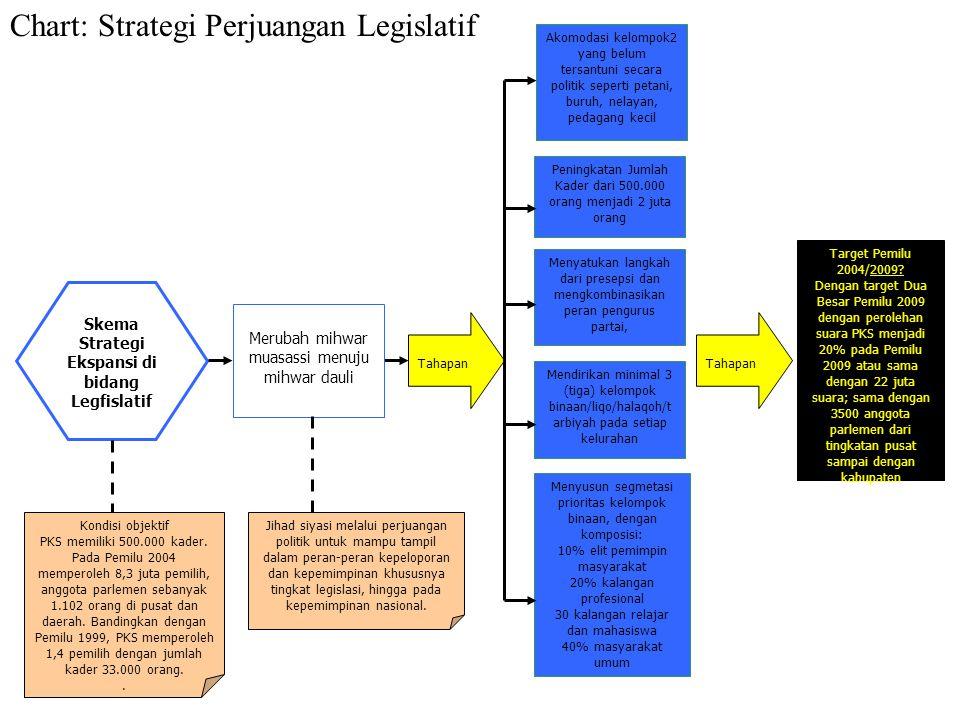 Strategi Ekspansi di bidang Legfislatif
