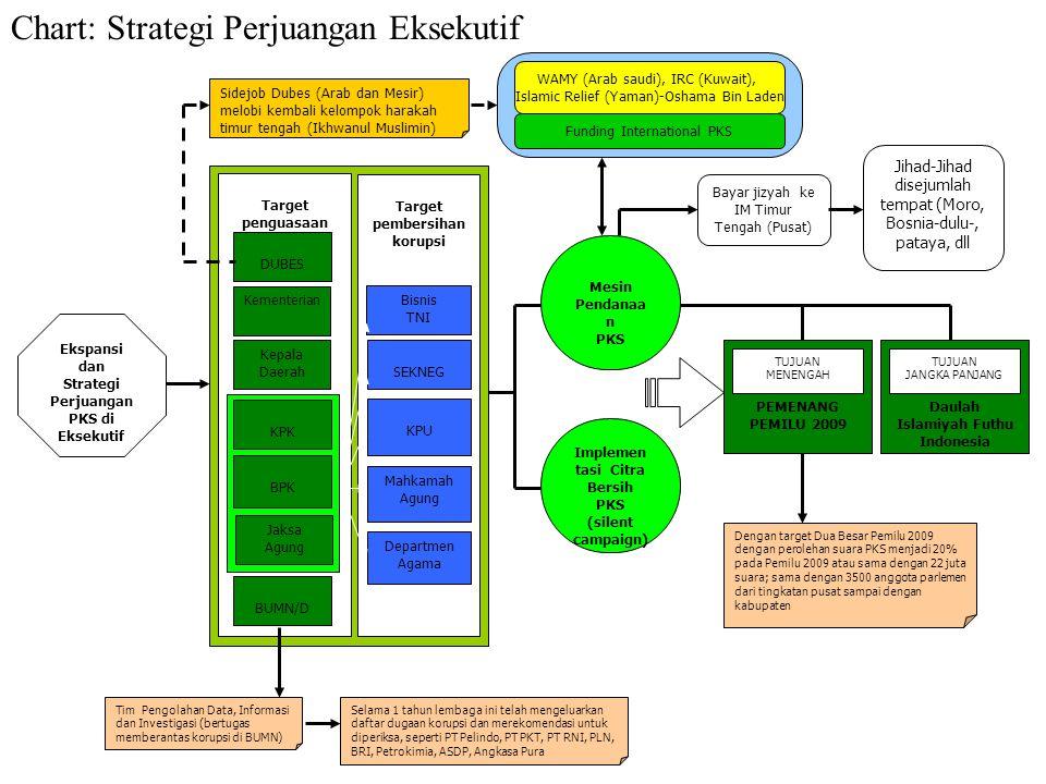 Chart: Strategi Perjuangan Eksekutif