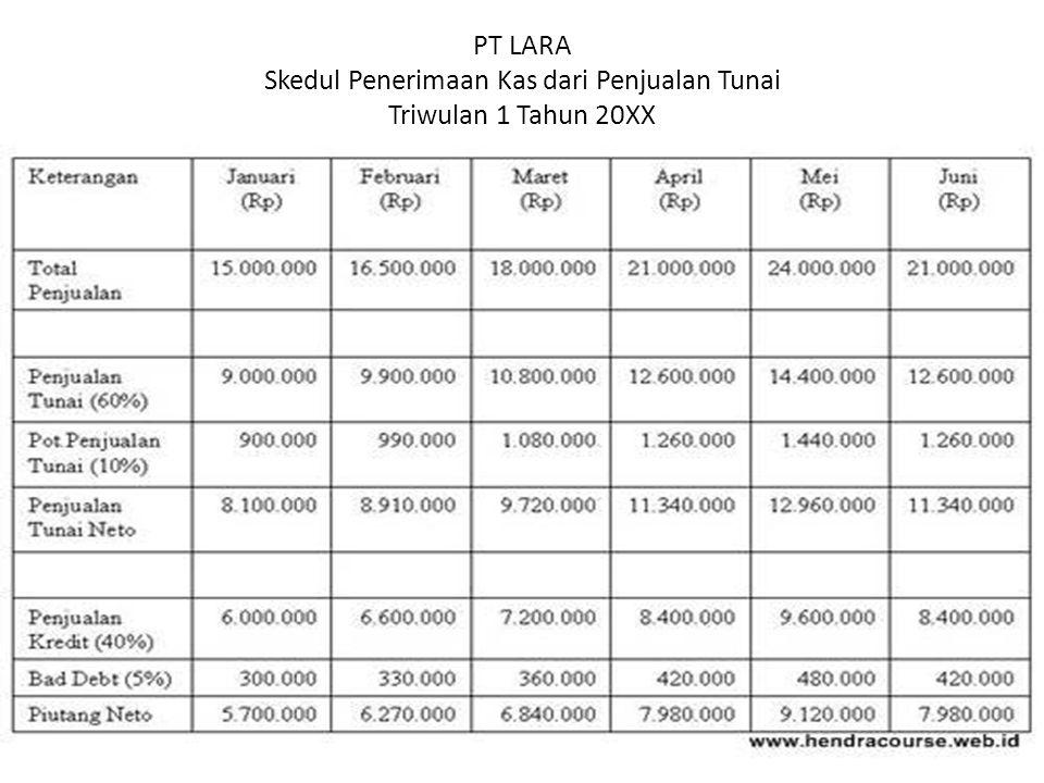 PT LARA Skedul Penerimaan Kas dari Penjualan Tunai Triwulan 1 Tahun 20XX
