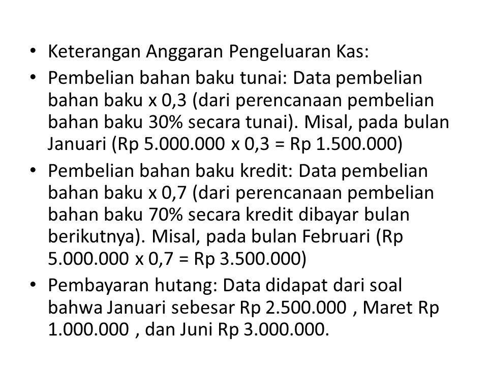 Keterangan Anggaran Pengeluaran Kas: