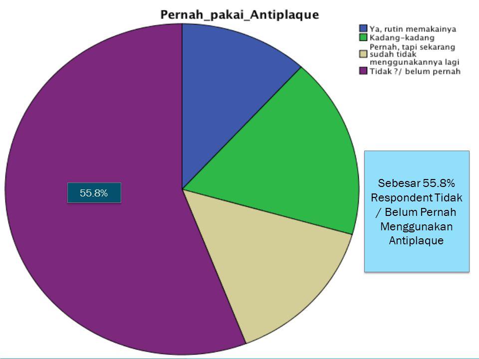 Sebesar 55.8% Respondent Tidak / Belum Pernah Menggunakan Antiplaque
