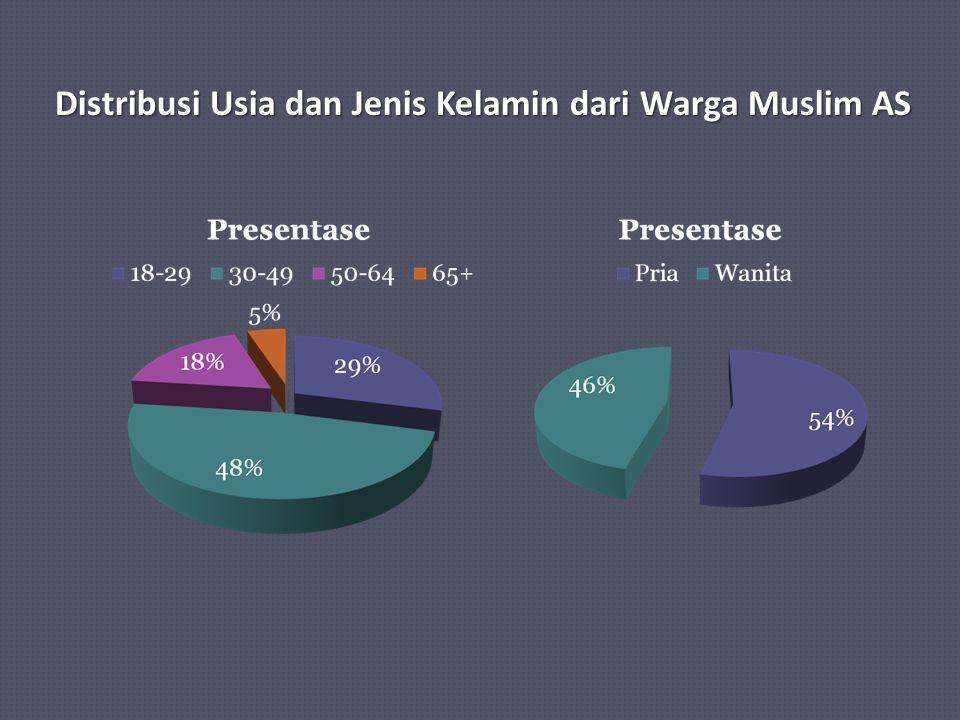 Distribusi Usia dan Jenis Kelamin dari Warga Muslim AS