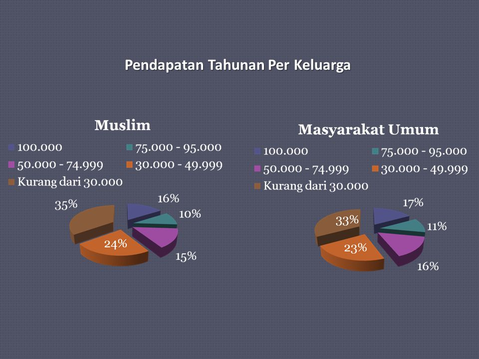 Pendapatan Tahunan Per Keluarga