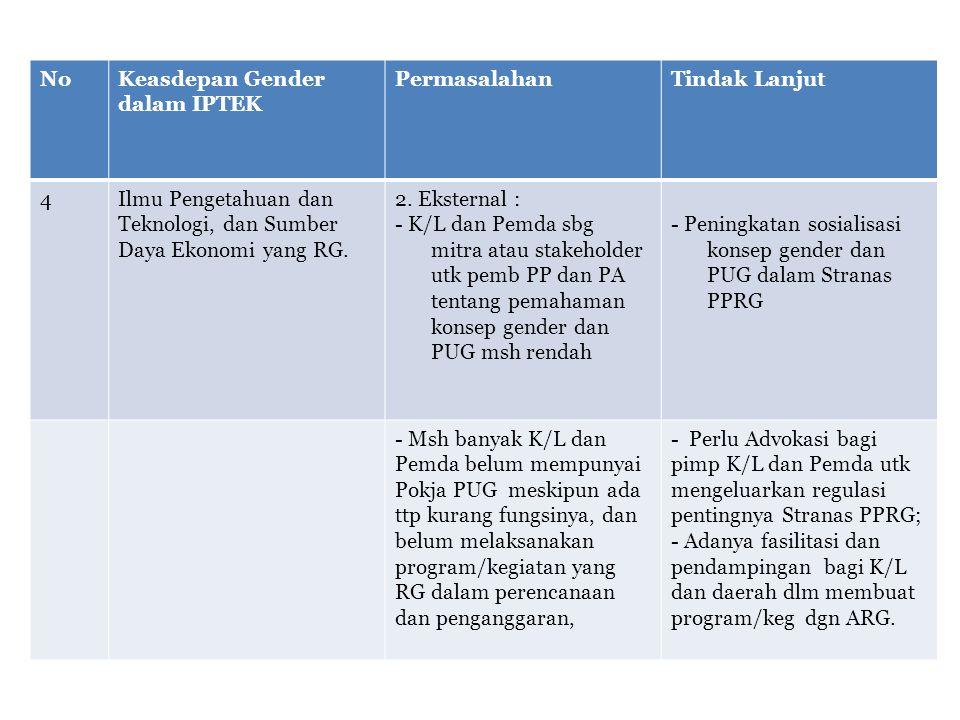 No Keasdepan Gender dalam IPTEK. Permasalahan. Tindak Lanjut. 4. Ilmu Pengetahuan dan Teknologi, dan Sumber Daya Ekonomi yang RG.