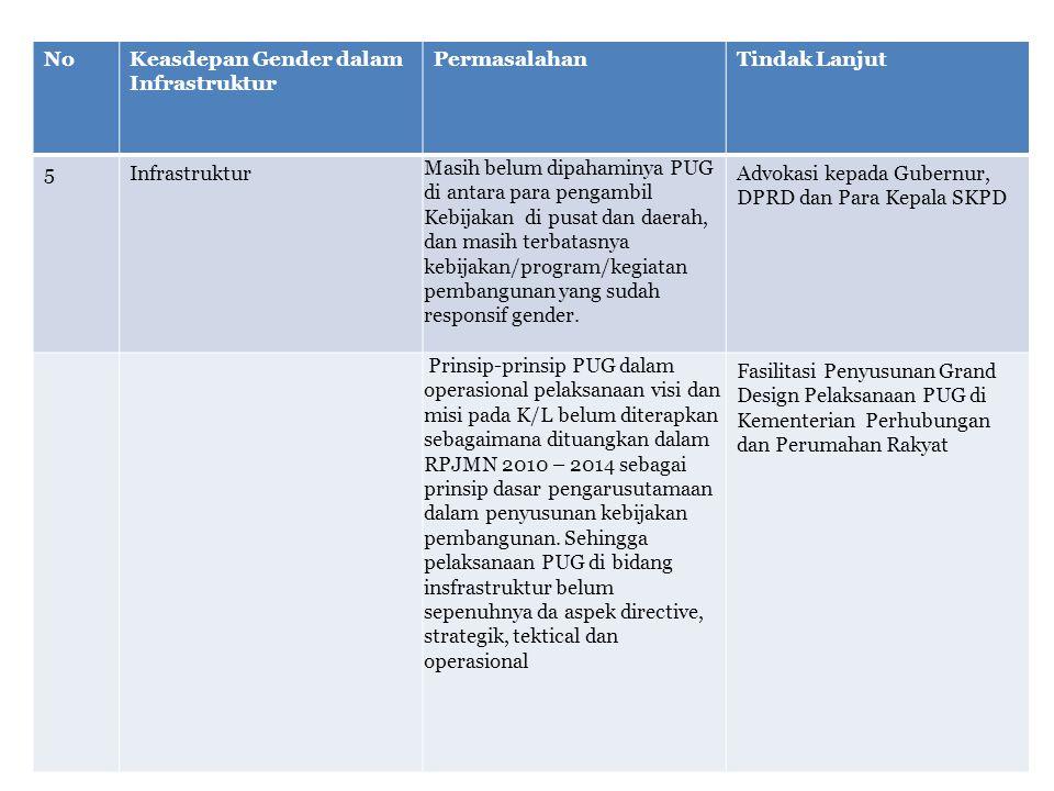 No Keasdepan Gender dalam. Infrastruktur. Permasalahan. Tindak Lanjut. 5.