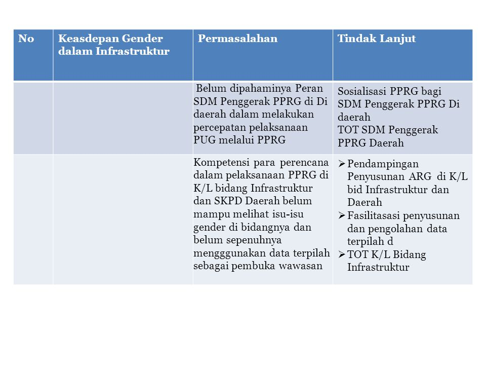No Keasdepan Gender dalam Infrastruktur. Permasalahan. Tindak Lanjut.