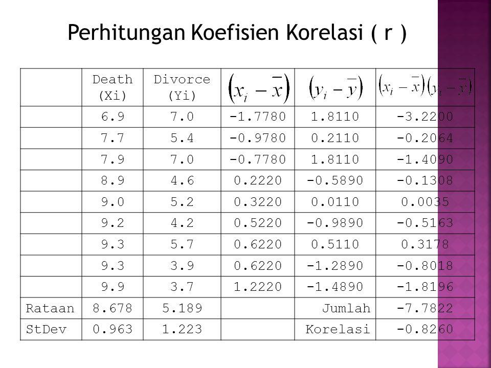 Perhitungan Koefisien Korelasi ( r )