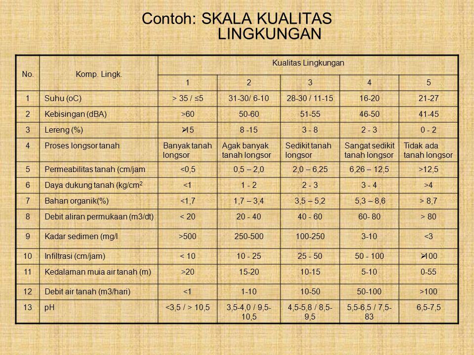 Contoh: SKALA KUALITAS LINGKUNGAN