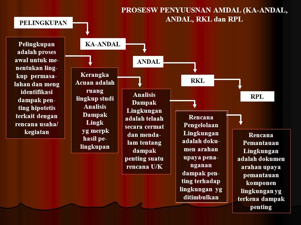 PROSESW PENYUUSNAN AMDAL (KA-ANDAL, ANDAL, RKL dan RPL