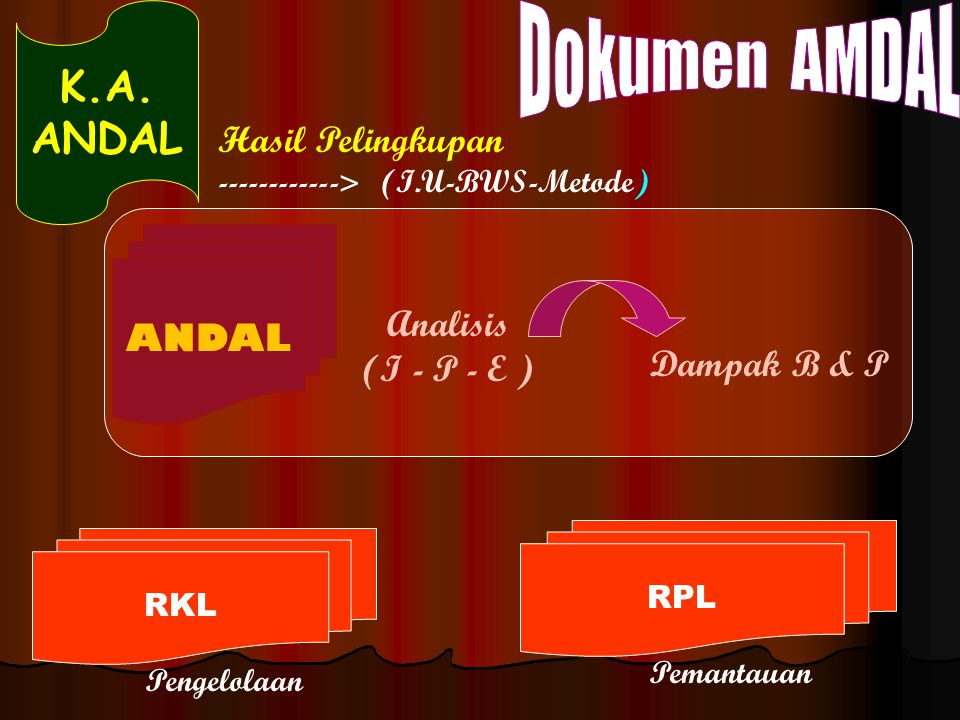 Dokumen AMDAL K.A. ANDAL Hasil Pelingkupan ANDAL Analisis (I - P - E )