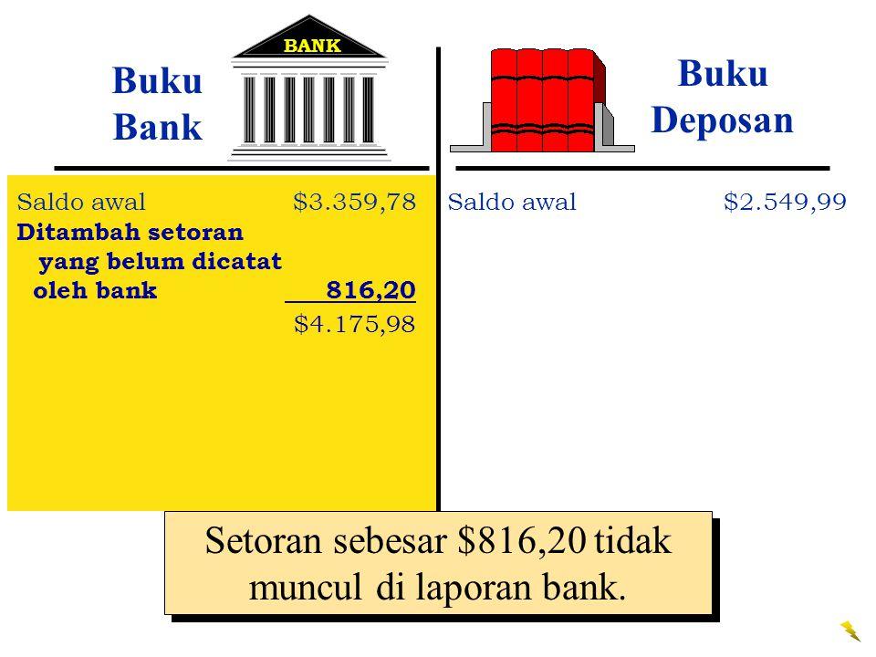 Setoran sebesar $816,20 tidak muncul di laporan bank.