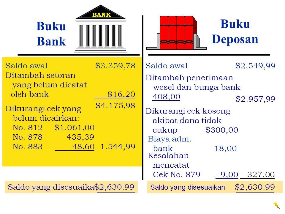 Buku Deposan Buku Bank Saldo awal $3.359,78 Saldo awal $2.549,99