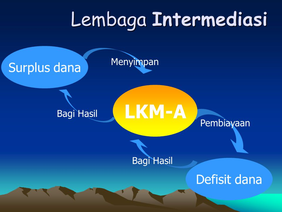 Lembaga Intermediasi LKM-A Surplus dana Defisit dana Menyimpan