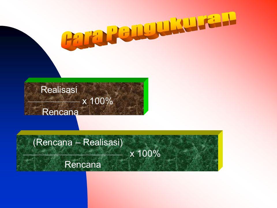 Cara Pengukuran Realisasi x 100% Rencana (Rencana – Realisasi) x 100%