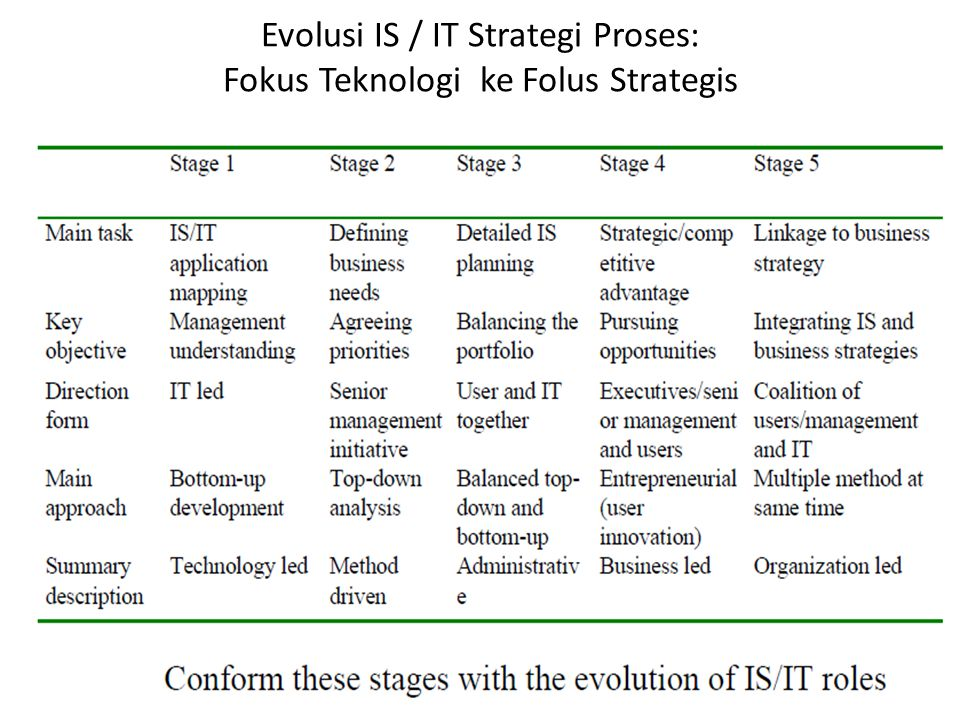 Evolusi IS / IT Strategi Proses: Fokus Teknologi ke Folus Strategis