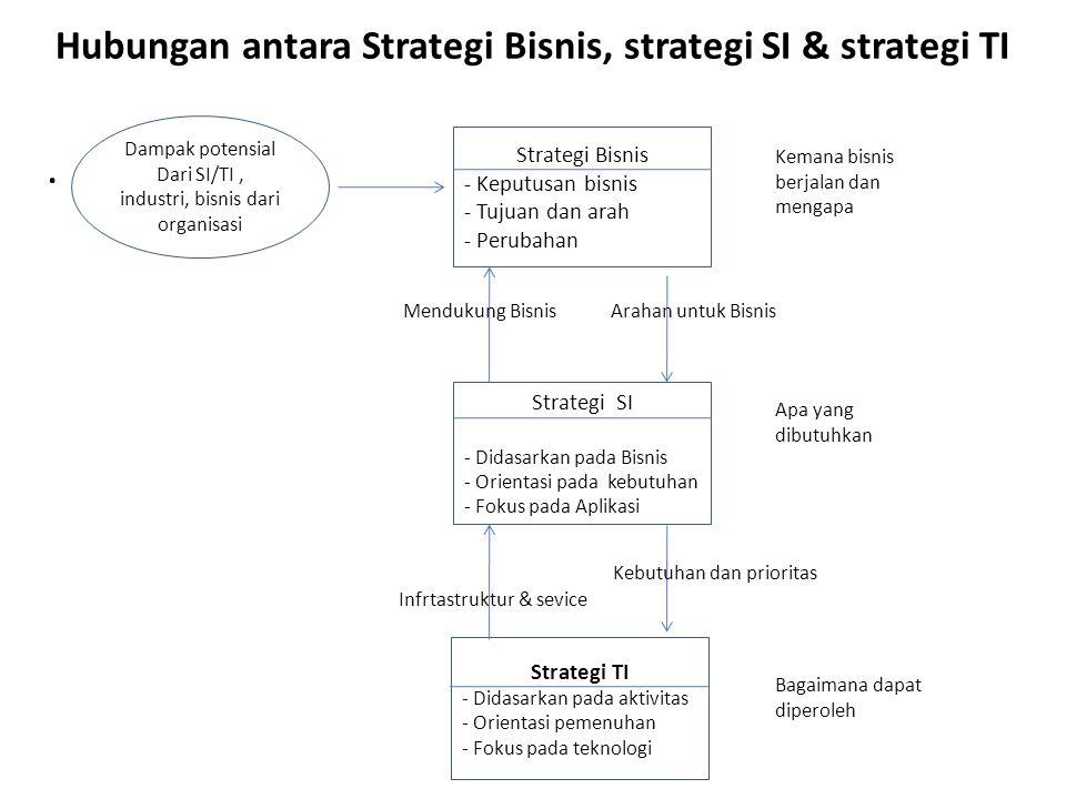 Hubungan antara Strategi Bisnis, strategi SI & strategi TI