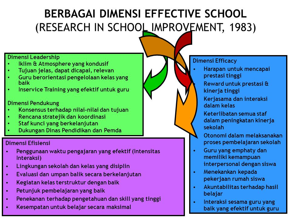 BERBAGAI DIMENSI EFFECTIVE SCHOOL (RESEARCH IN SCHOOL IMPROVEMENT, 1983)