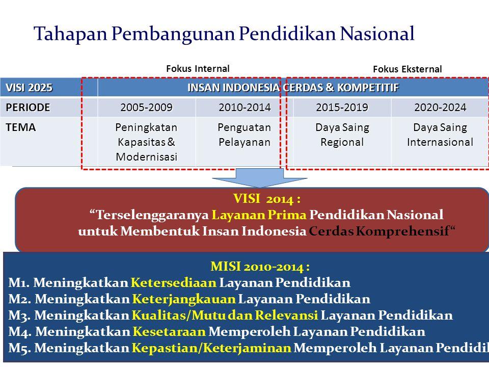 Tahapan Pembangunan Pendidikan Nasional