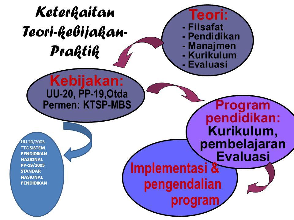 Program pendidikan: Kurikulum, pembelajaran Evaluasi