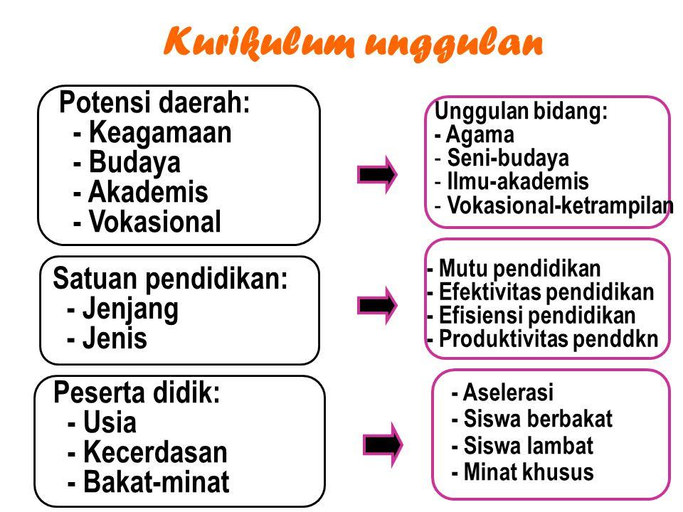 Kurikulum unggulan Potensi daerah: - Keagamaan - Budaya - Akademis